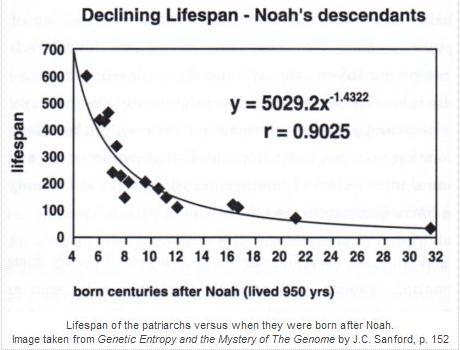 Proof of Noah's Flood - declining lifespans